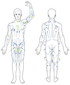 Lymfmassage